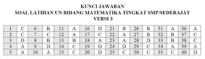Download soal try out p3k matematika tahun 2021 pdf; Kumpulan Soal Un Uas Matematika Tingkat Sd Smp Sma Mathcyber1997