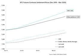 Kraken Bitcoin Price Chart Theres Something Very Strange Going On With Bitcoin Futures