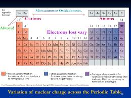 Electron Configs & Oxidation States - ppt download
