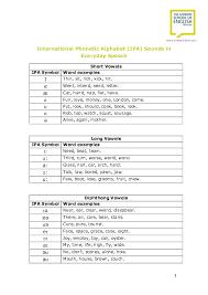 Pdf International Phonetic Alphabet Ipa Sounds In