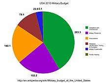Military Budget Of The United States Wikipedia