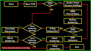 Pcb Manufacturing Process How Are Pcb Made Process