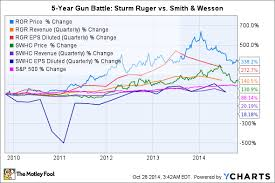 Smith And Wesson Stock Chart Is Sturm Ruger Company A Good Sin Stock To Buy Nasdaq Com