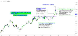 Nickel Price Action Interplay Of Upside Breakout And