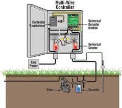 wiring diagram hunter icc wiring image wiring diagram landscapeonline design u2022 build u2022 maintain u2022 supply on wiring diagram hunter icc