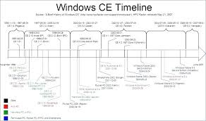 Family History Timeline Template Timeline Of Windows A Family Tree
