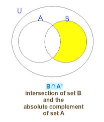 A Complement Venn Diagram Math Sets Intersection Union Complement Venn Diagrams