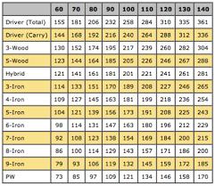 Golf Ball Speed Chart Golf Swing Speed Vs Distance Chart Www Bedowntowndaytona Com