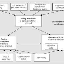 Customer Service Orientation Skills Pdf Customer Orientation Of Service Employees Toward A Conceptual