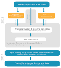 info graphics sustainable development knowledge platform division
