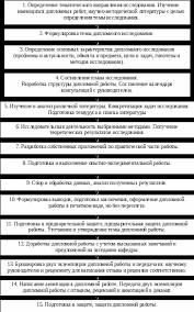 Этапы дипломного исследования стр  Более подробно этапы дипломной работы можно представить следующей схемой