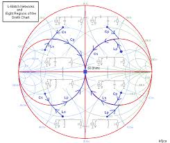 Smith Chart Simulation Software K6jca March 2015