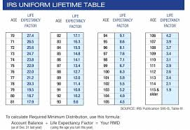 required minimum distribution table
