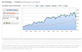 Dubli Stock Chart Dubli Stock Chart New Dublin Irland Wahrzeichen Skizze