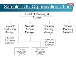Network Rail Organisation Chart Railway Industry Train Planning Level 2 Training Module 2