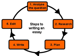 essay on writing process 46 essay about writing process how to write a process essay