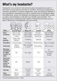 Different Types Of Headaches Chart Identifying Different Types Of Headaches What To Do About