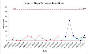 T Chart Excel T Chart Example Qi Macros