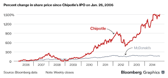 Chipotle Organizational Structure Chart Chipotle The Definitive Oral History Business Financial
