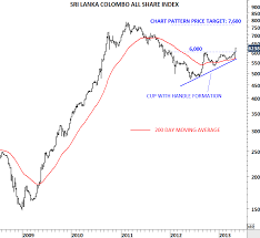 Share Index Charts Sri Lanka Colombo All Share Index Tech Charts