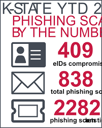 Phishing Scam Phishing And Other Cybercrime Protect Yourself Online It