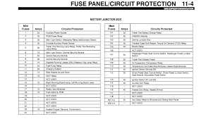 2002 ford expedition, 4 6 eng wife accelerated friday to get 2008 ford expedition fuse box diagram at 2002 Ford Expedition Fuse Panel Diagram