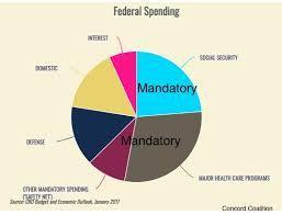 Cbo Budget Pie Chart Six Facts We Need To Know About The Federal Budget
