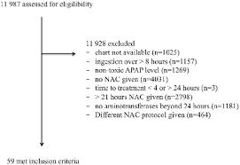 Patient Selection Process Apap Acetaminophen Nac N