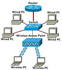 add a wireless network to an existing wired network using a you should now have successfully added a wireless network to your existing wired network using a wireless access point as shown in the diagram below