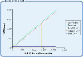 Tanro Break Even Analysis Break Even Formula