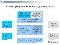 Презентация на тему Автоматическая генерация каркасов клиентских  7 Иллюстрация процесса кодогенерации