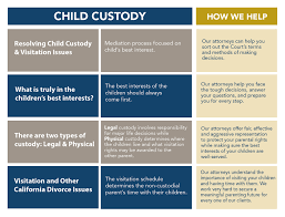California Child Support Percentage Chart Child Custody Lawyer San Diego Ca Renkin Associates