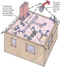 fans in the attic do they help or do they hurt powered attic ventilators are usually mounted on a sloped roof or the gable wall of an attic most powered attic ventilators are controlled by a thermostat