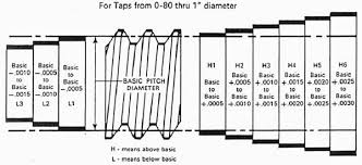 How To Use Thread Gages The Gage Store The Worlds