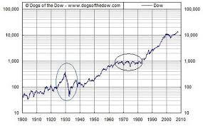 1930 Stock Market Chart Precious Metals Charts Ii Gold Eagle