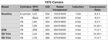 Chevy 350 Compression Ratio Chart Camaro Engines Through The Years Second Generation