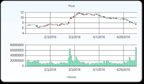 Jcpenney Stock Price Chart J C Penney Company Nyse Jcp Stock Price Target Reduced To