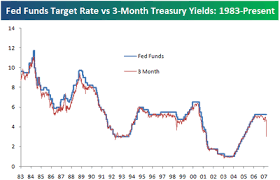 Bespoke Investment Group Fed Funds Target Rate Vs 3 Month