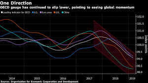 Pattern Ease Chart Momentum Continues To Ease Points To Weak Global Growth