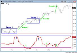 Fractal Stock Charts Fractal Dimension Index Matt Trivisonno