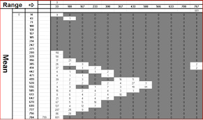 Cycle Count Excel Template Using Rain Flow Counting Methods For Process Wear Out Studies