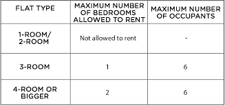 It's the rental lease agreement that we use with our rent now landlords. Eugene Koh S Property Guide How To Rent Out Your Hdb Bedroom