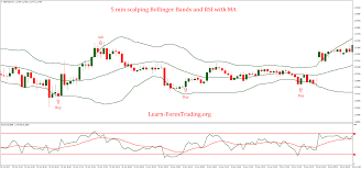 Bollinger Bands 5 Minute Chart 5 Min Scalping Bollinger Bands And Rsi With Ma Strategy