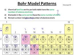 2.3. The periodic table and atomic theory Today we will analyze ...