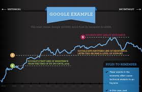 Learn Stock Chart Technical Analysis Basic Stock Chart Technical Analysis Visual Capitalist