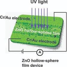 ZnO Hollow‐Sphere Nanofilm‐Based <b>High</b>‐<b>Performance and Low</b> ...