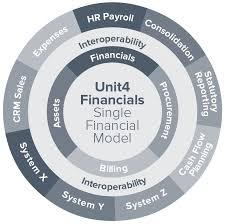 Access Financial Management Financial Accounting Budgeting Software Unit4 Australia