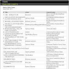 2011 12 10 Billboard Year End Sales Chart For Music Videos