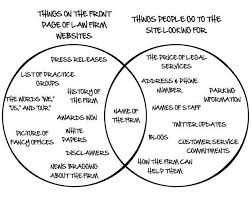 Venn Diagram Website Venn Diagram Website Zlatan Fontanacountryinn Com