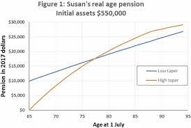 Centrelink Rate Charts Age Pension Changes Costs Pensioners Now And Increases